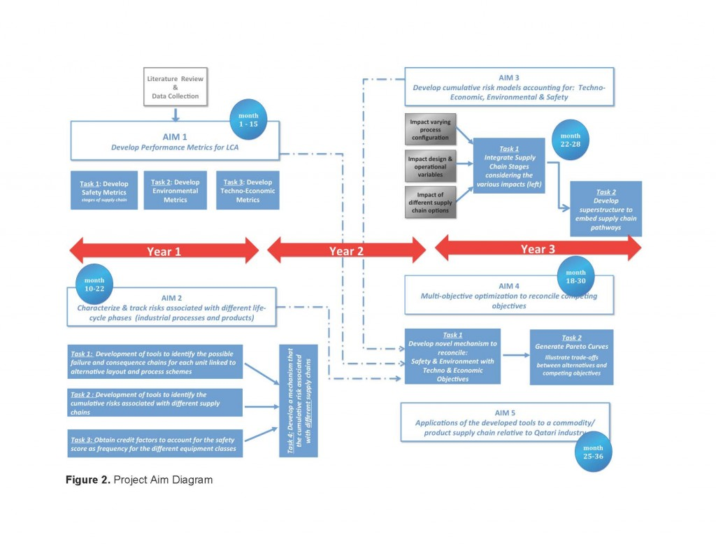 A Life-Cycle Integrated Approach to the Incorporation of Safety in the Design, Operation, and Optimization of Industrial Supply Chains in Qatar